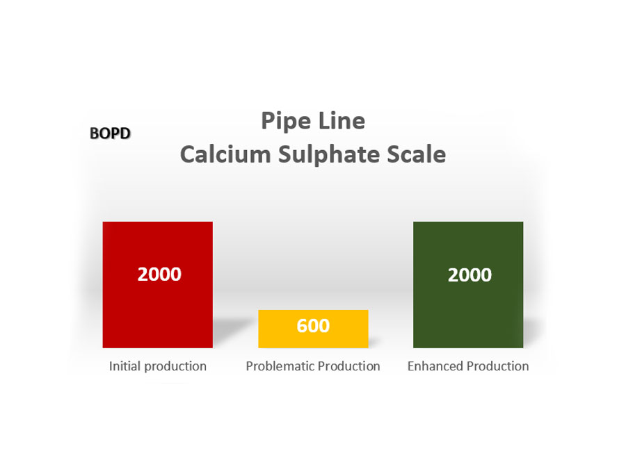 Production Pipe Recovery SAG-01